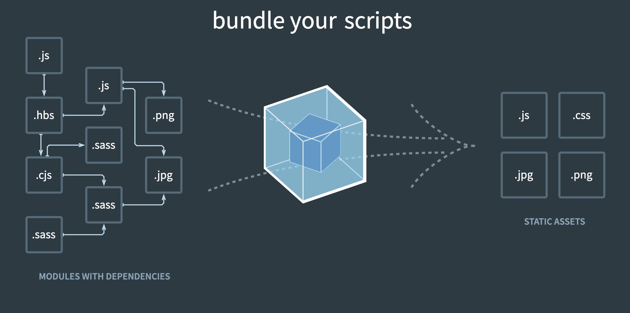 Webpack Diagram from https://webpack.js.org/